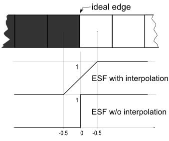 Разница в интерпретации идеальной границы между черным и белым пикселем с включенной и выключенной интерполяцией