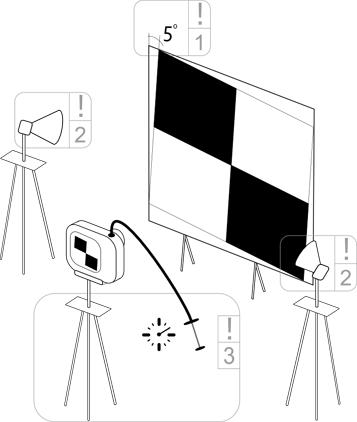 Lens testing procedure